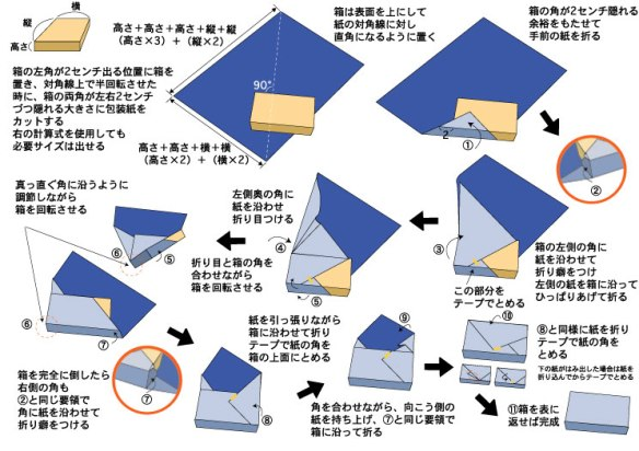 Japanese gift wrapping diagram